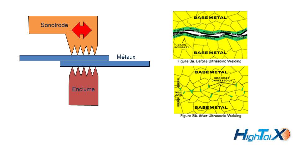 soudage ultrason des métaux