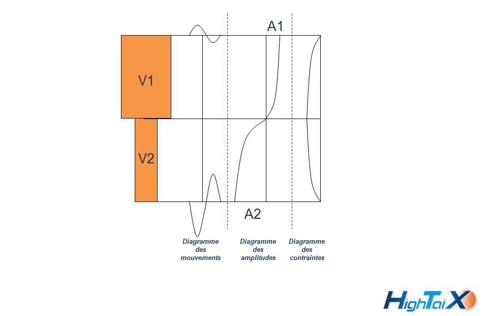 Amplitude de la soudure Ultrason