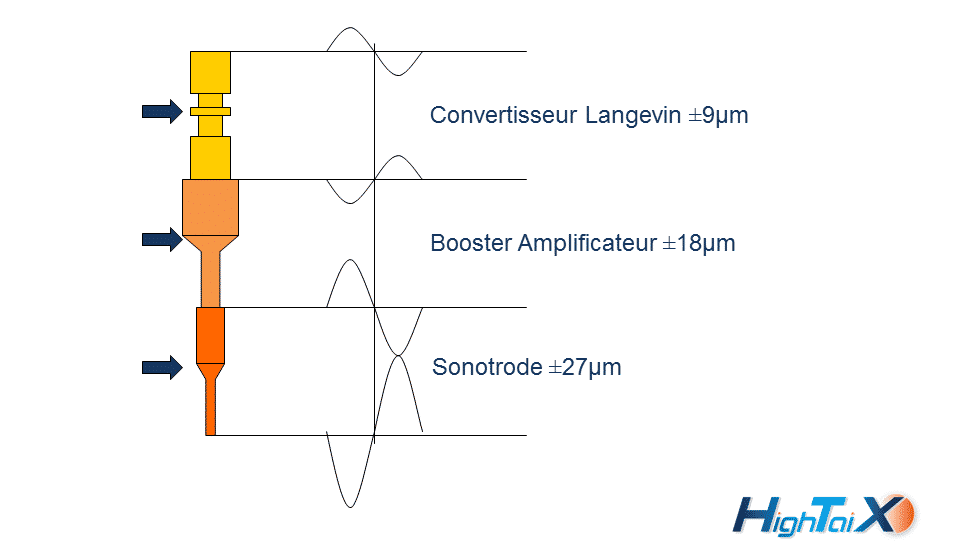 Soudure ultrason convertisseur booster sonotrode